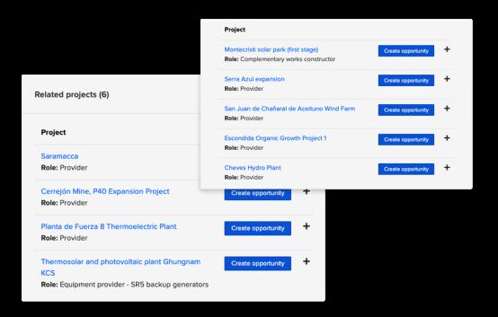 Projetos relacionados e o papel que desempenham em cada um deles